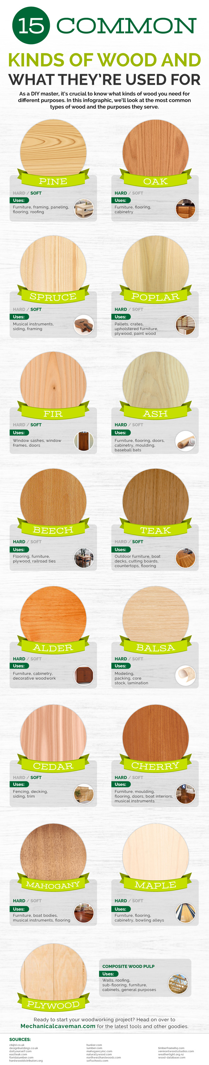 pine wood, oak wood, spruce wood, poplar wood, fir wood, ash wood, beech wood, teak wood, alder wood, balsa wood, cedar wood, cherry wood, mahogany wood, maple wood, plywood, wood furniture, woodworking, wood design, wood art, furniture design, hand tools, wood craft, woodworking tools, woodworking project, woodworker, interior design, home design, kinds of wood, wood framing, crates, musical instruments, wood lamination, bowling alleys, home improvement, window frame, architecture, workbench, furniture makeover, roofing, flooring, cabinetry, moulding, boat interiors, fencing, decking, door frames, upholstery, paint wood, DIY furniture, woodworking advantages, woodworking disadvantages, soft wood, hard wood, wood texture, craftsmen, wood trees, outdoor furniture, indoor furniture, kitchen furniture, living room furniture, bedroom furniture